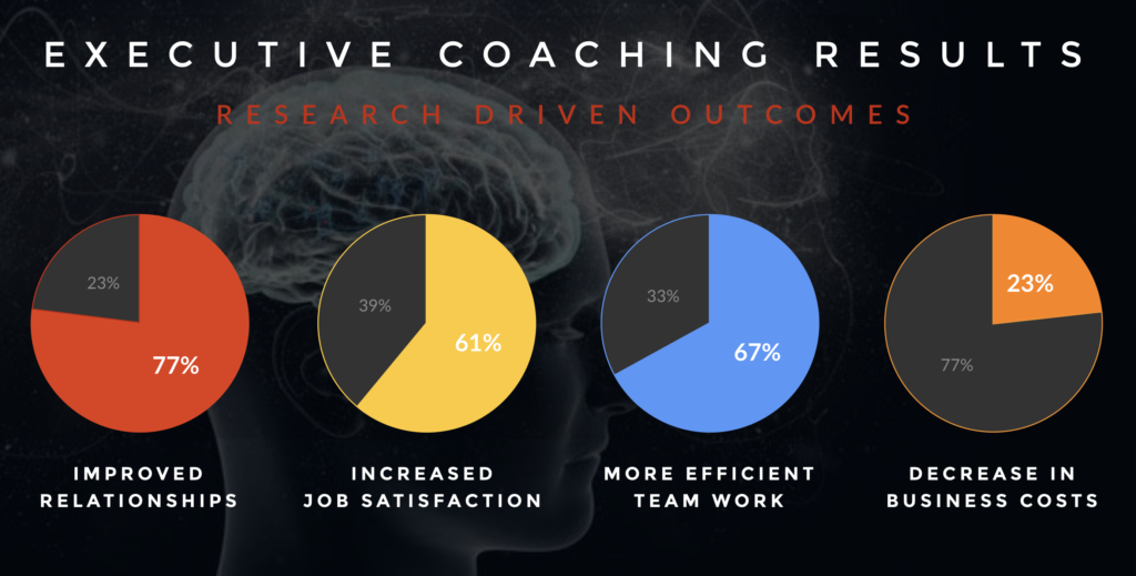 Graph of executive coaching research results